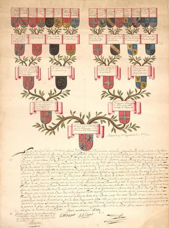 Arbre généalogique de Marie Charlotte de WANGEN